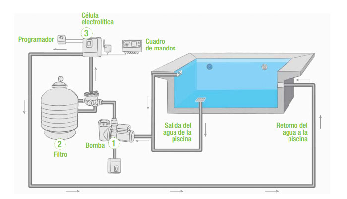 Leroy merlin gua saud vel para a sua piscina for Subir ph piscina